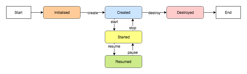 Simplified lifecycle diagram